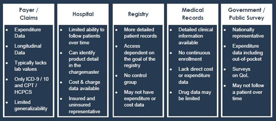 Retrospective Database Analysis